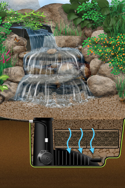 Pondless Waterfall Construction